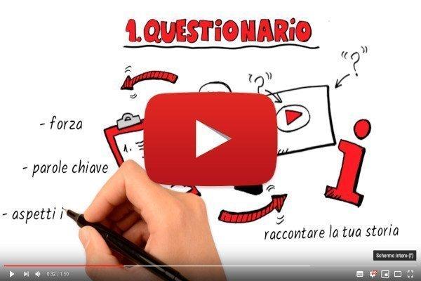 Il Metodo di Presentazione Animata Come nascono le video animazioni - I Nostri Video Animati